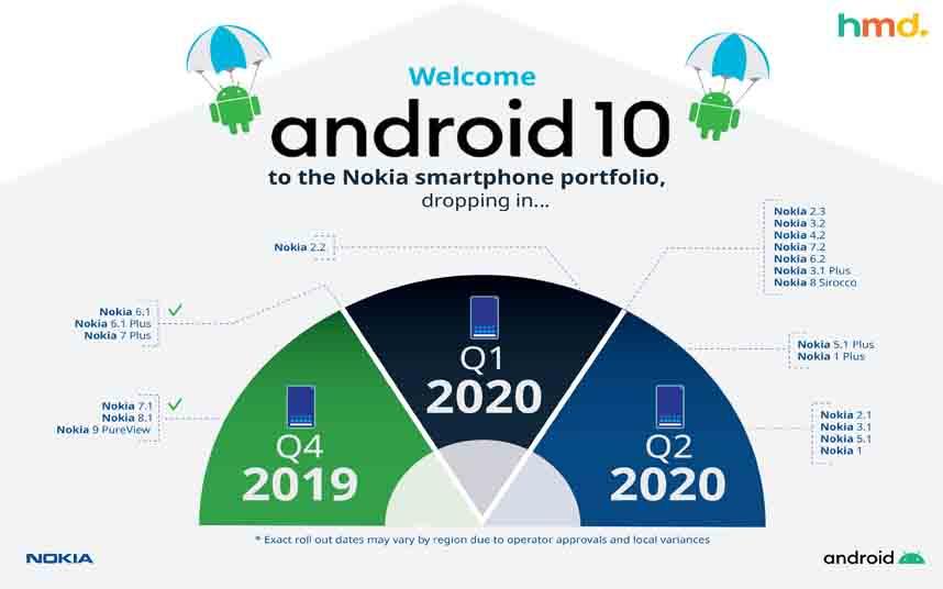 Nokia 7.2 recibe la actualización oficial de Android 10